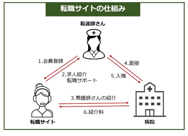 看護師転職サイト/仕組み